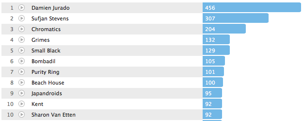 Last.fm Top 2012 Artists